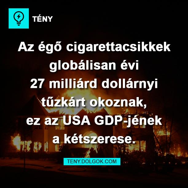 Az égő cigerettacsikkek globálisan évi 27 milliárd dollárnyi tűzkárt okoznak, ez az USA GDP-jének a kétszerese.